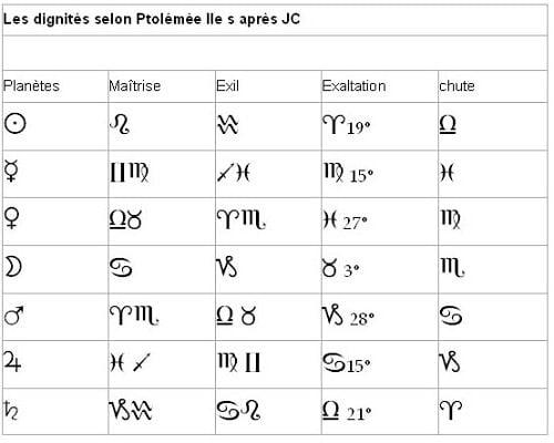 Dignités de Ptolémée 2ème s